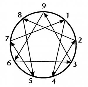 Enneagram symbool